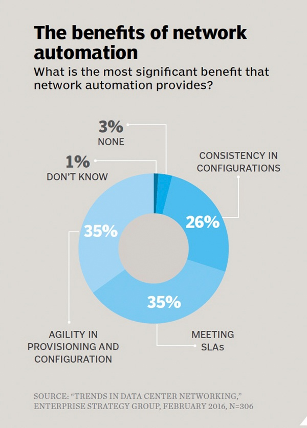 Network Automation Infographic